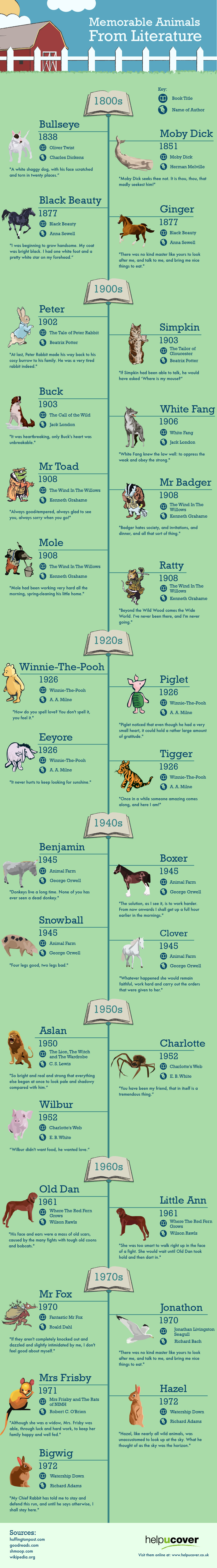 Memorable animals from literature