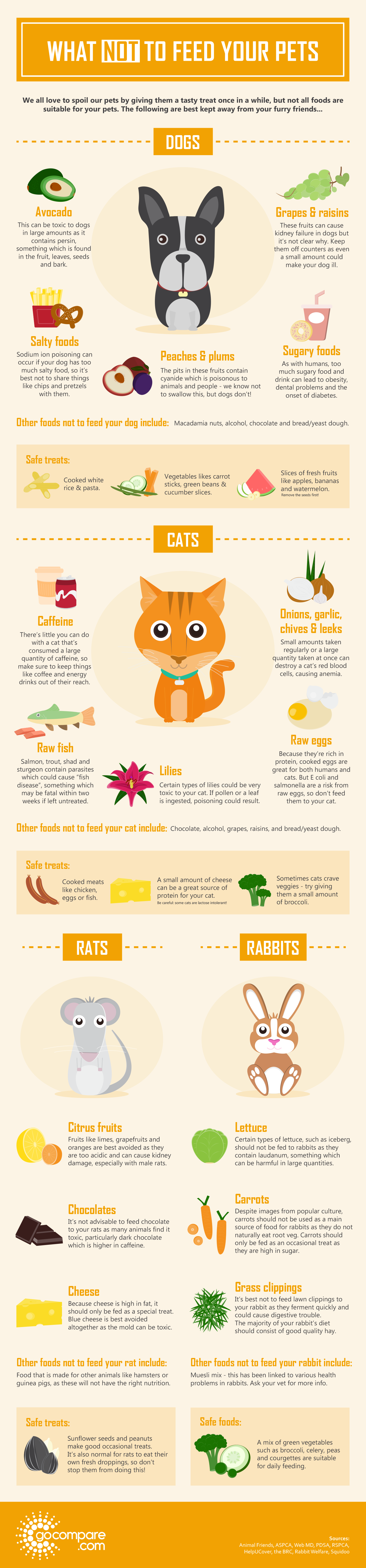 What not to feed your Pets